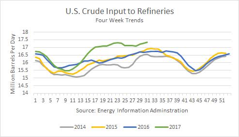 U.S. Crude Input to Refineries