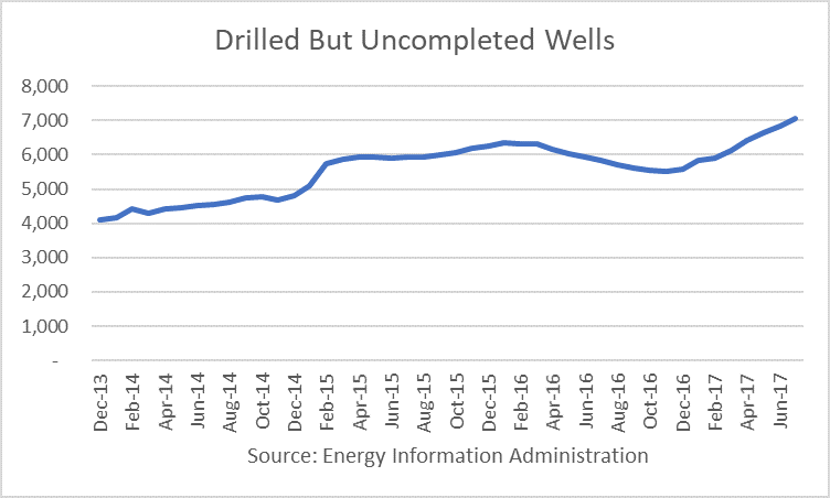 U.S. Drilled But Uncompleted Wells