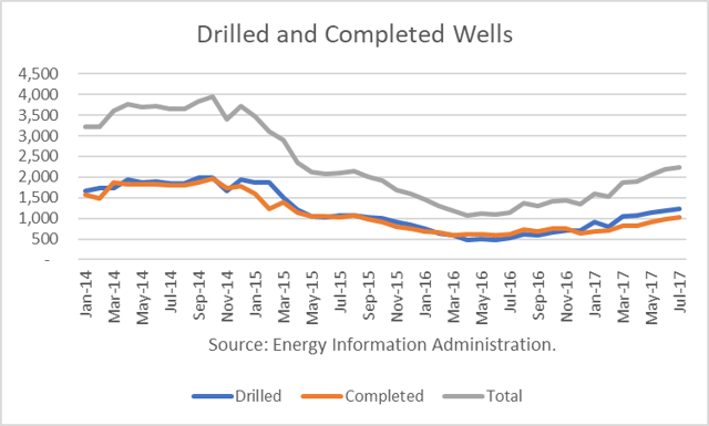 U.S. Drilled and Completed Wells