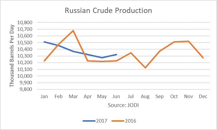 Russian Crude Production