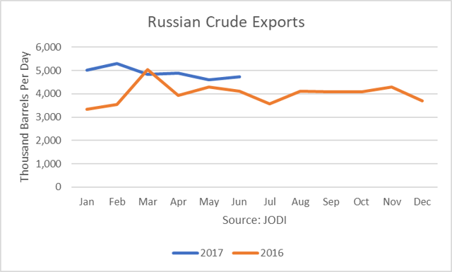 Russian Crude Exports