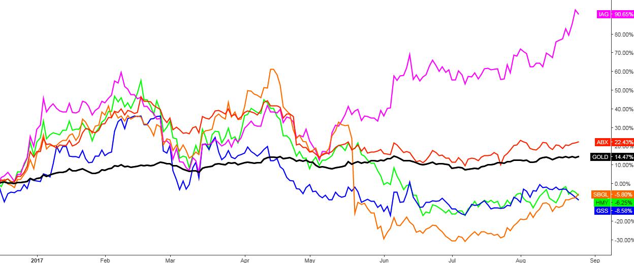 Gold vs. Gold Stocks