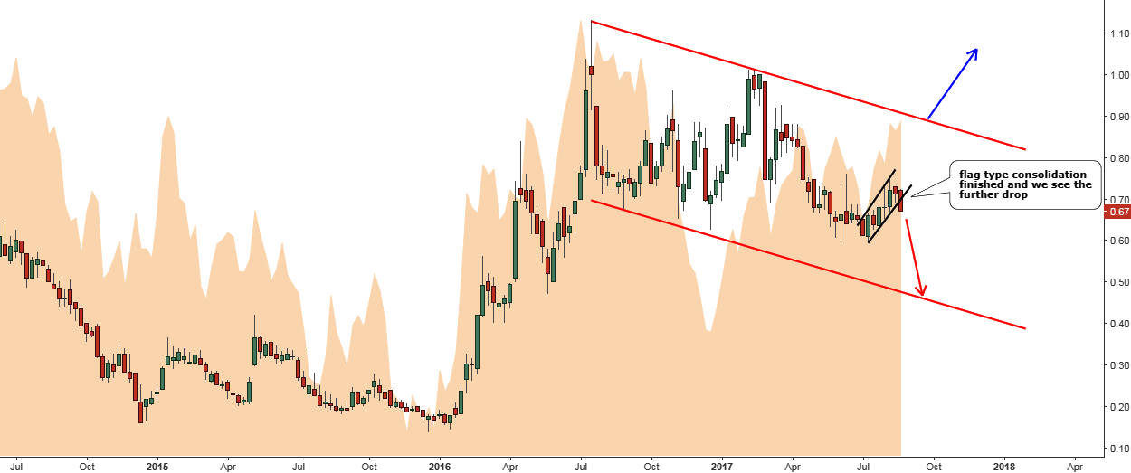 GSS Weekly