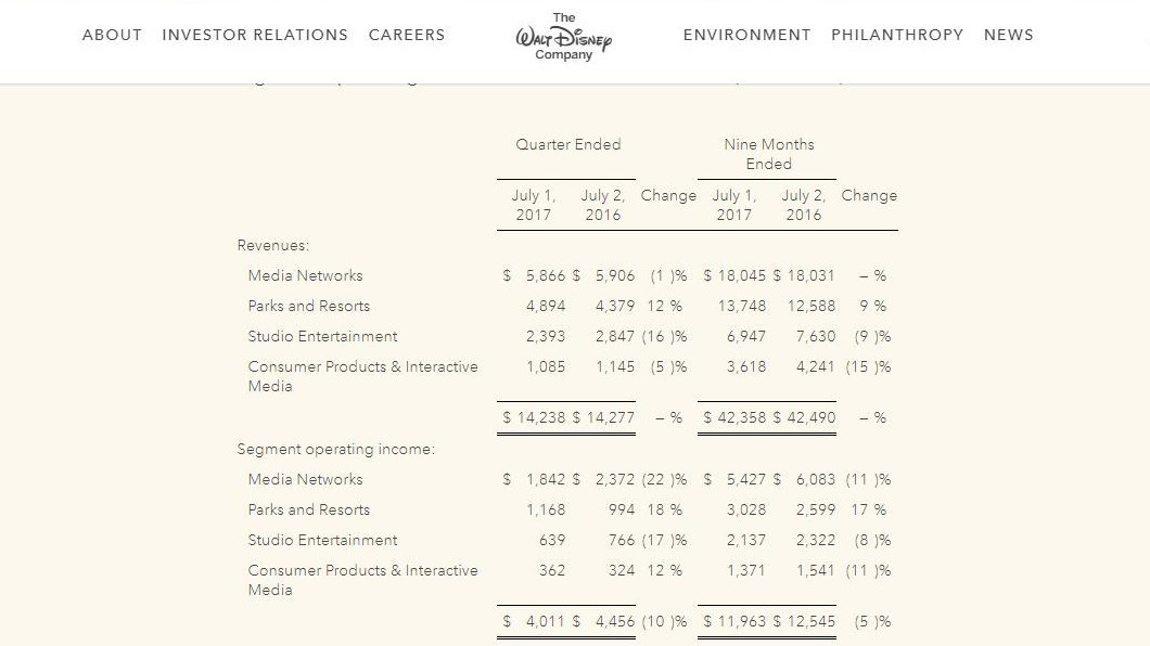 Disney's Q3 FY2017 numbers and business segments