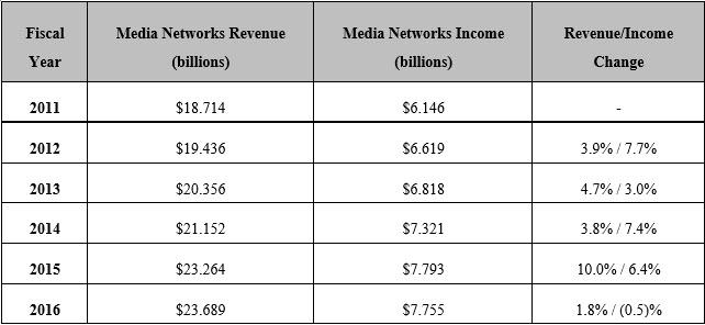 ESPN income in 2016