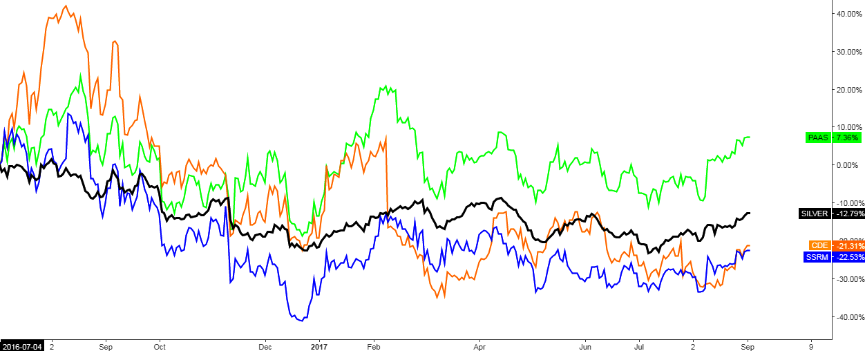 Top Silver Stocks By ROE Vs. Silver