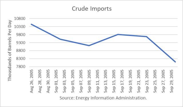 U.S. Crude Imports