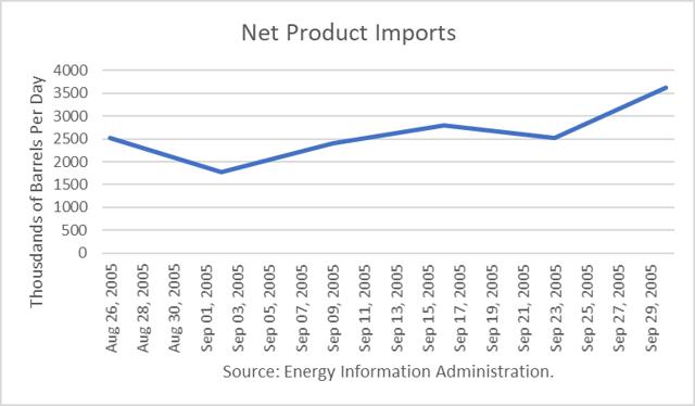 U.S. Net Product Imports