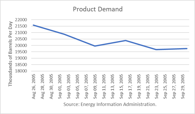 U.S. Product Demand