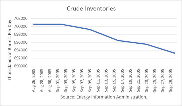 U.S. Crude Inventories