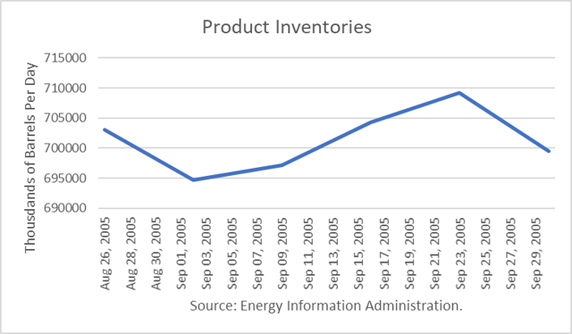 U.S. Product Inventories