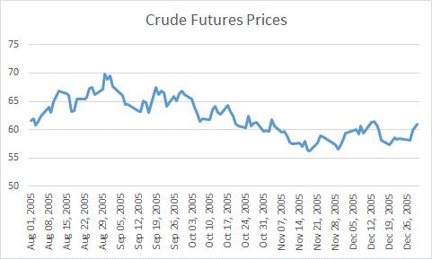 U.S. Crude Futures Prices