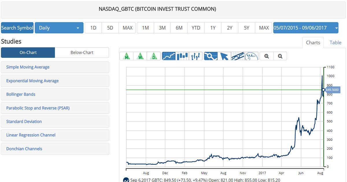 GBTC Bitcoin ETF