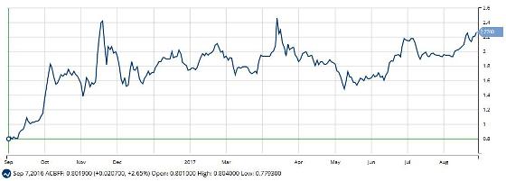 Aurora Cannabis Inc. (NASDAQ:ACBFF)