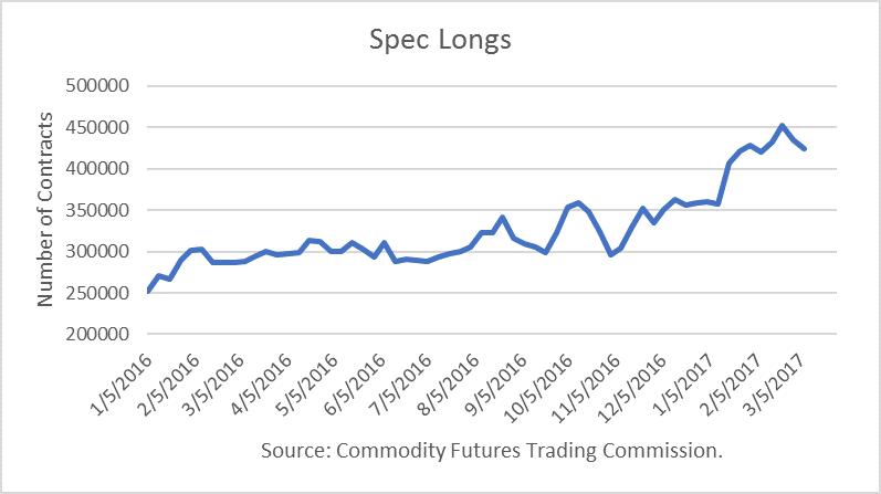 Spec Longs Crude Oil