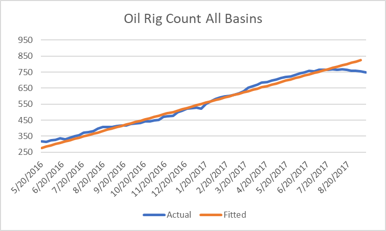 Oil Rig Counts