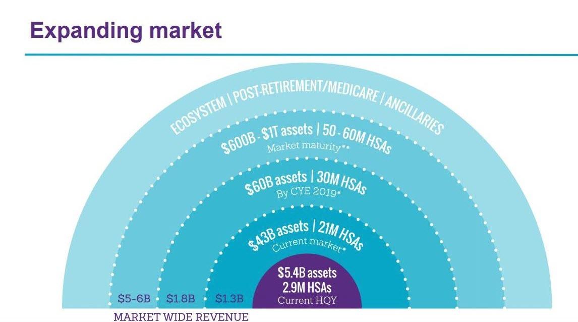 HQY market potential