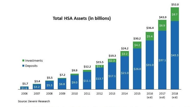 The double-digit HSA growth market