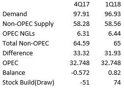 OPEC Inventories