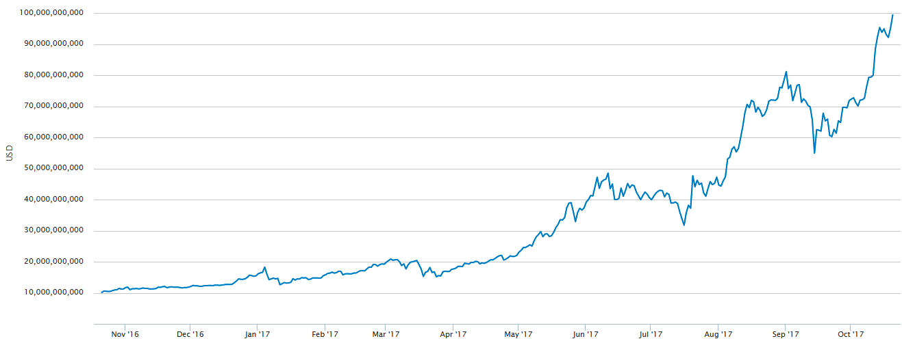 Dynamics of Market Cap of Bitcoin in USD