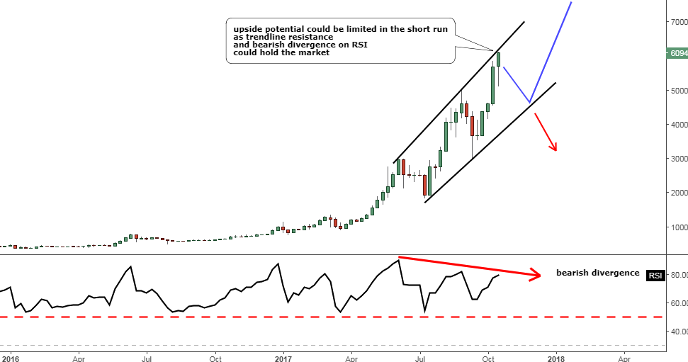 Weekly Bitcoin Chart
