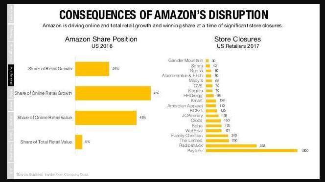 Amazon Prescription Disruption