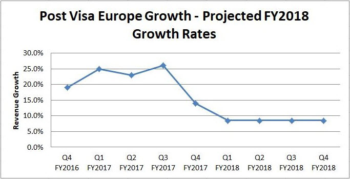 Visa Inc. Growth Rates