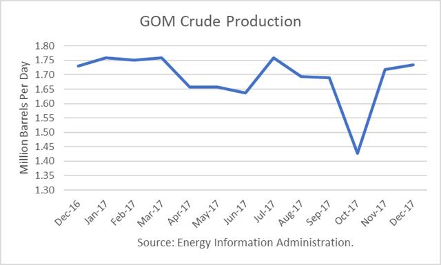 GOM Crude Production