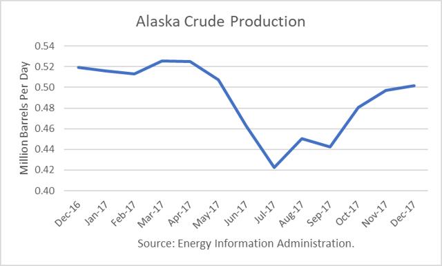 Alaska Crude Production