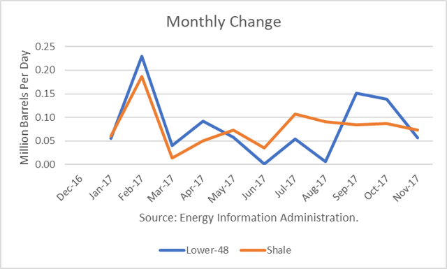 Monthly U.S. Oil Inventory Change