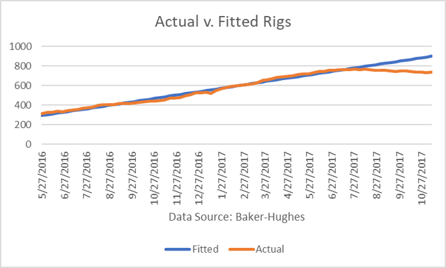Actual Rigs vs. Fitted Rigs