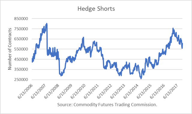 Hedge Shorts Oil