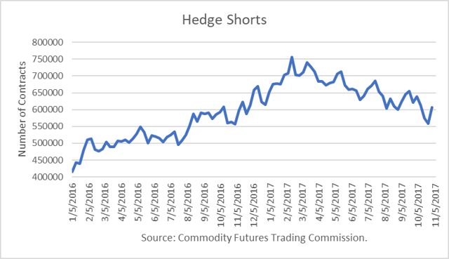 Hedge Oil Shorts