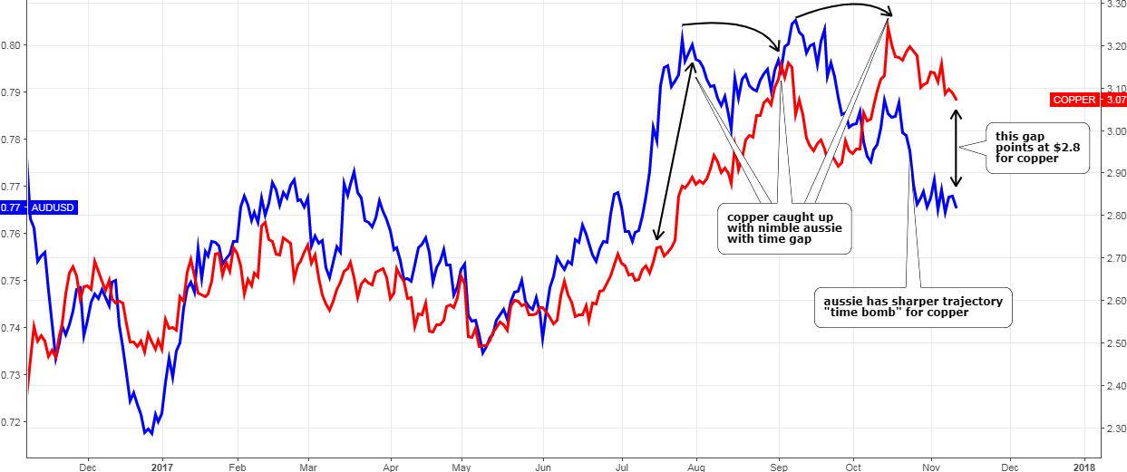 Copper vs. Australian Dollar