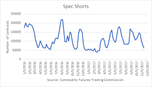 Crude Oil Spec Shorts