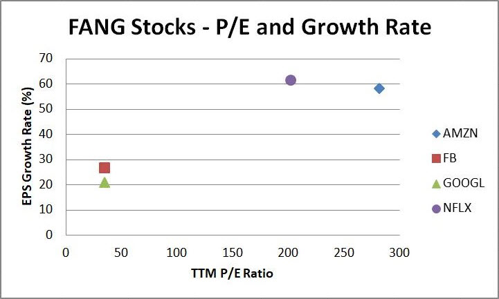 FANG Stocks