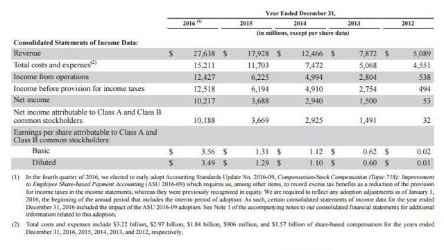 Facebook's year-end growth numbers from 2012 through 2016
