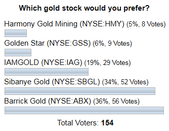 Gold Stocks Poll