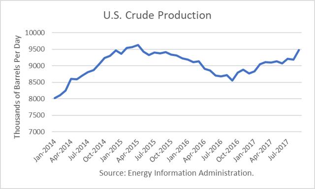 U.S. Crude Production