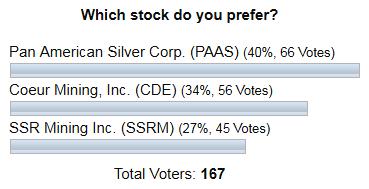 Silver INO Poll Results