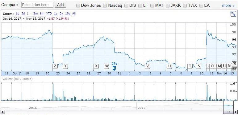 Price movement of Hasbro's stock