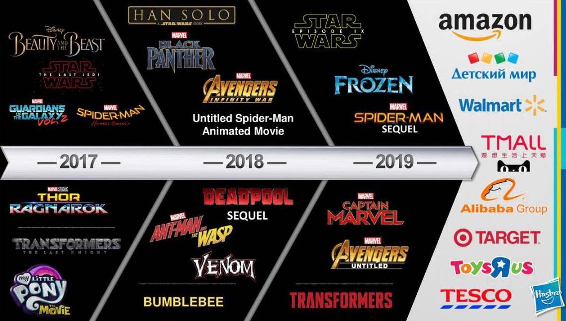 Hasbro and major movie catalysts through 2019