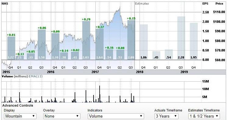 Hasbro's historical quarterly earnings