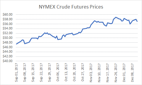 NYMEX Crude Oil Prices