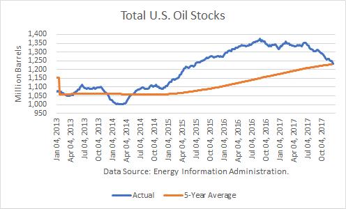 Total U.S. Oil Stocks