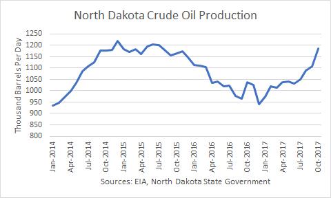 North Dakota Crude Oil Production