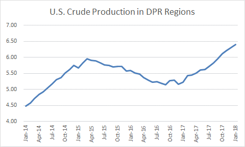 U.S. Crude Production DPR Regions