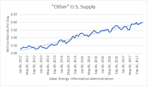 Other U.S. Oil Supply