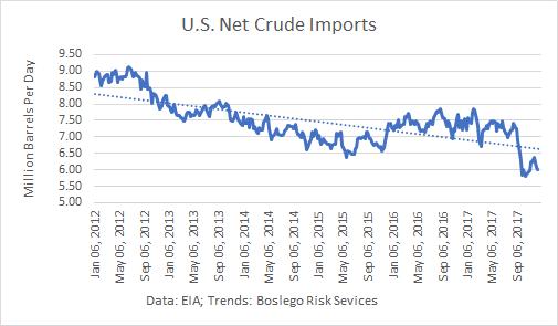 U.S. Net Crude Imports