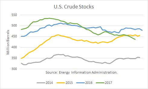 Yearly U.S. Crude Stocks Breakdown